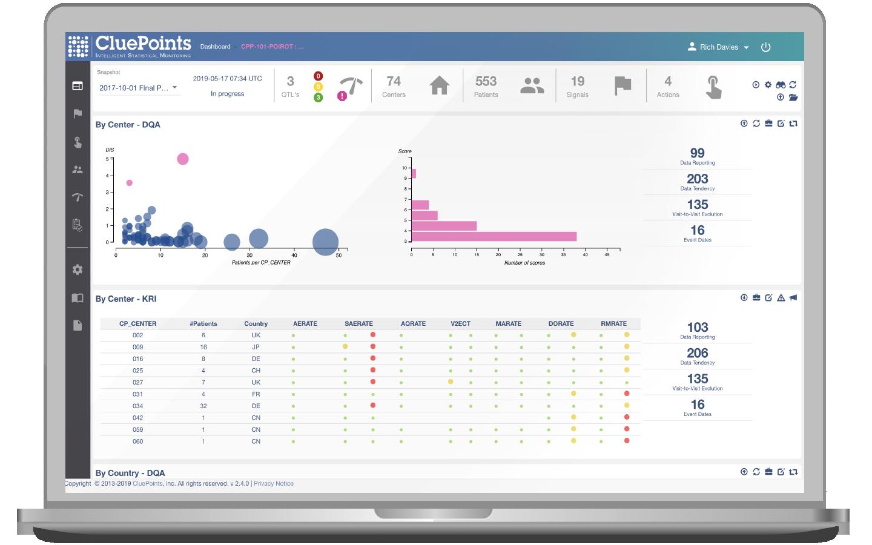 Screenshot of CluePoints' Central Monitoring Platform
